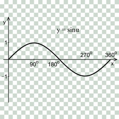 Sine function in the coordinate system. Line graph on the checker.