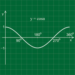 Cosine function in the coordinate system. Line graph on the grid.  Green blackboard.