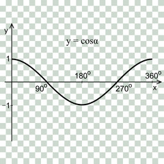 Cosine function in the coordinate system. Line graph on the checker.