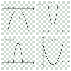 Quadratic function, parabola. Line graph on the checker. Educational concept.