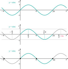 Function sine. Graph, properties.