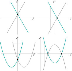 Quadratic function, linear function. Symmetry in the coordinate system. Line graphs on a white background.