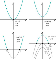 Quadratic function, line graph on a white background, properties.