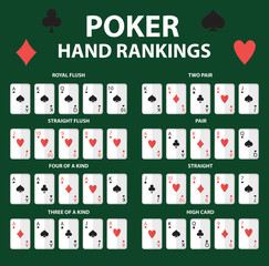 Playing cards poker hand rankings symbol set. Collection of combinations. Isolated on a green background. Vector illustration