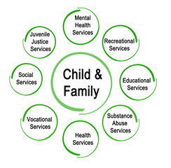 Services for Child and Family