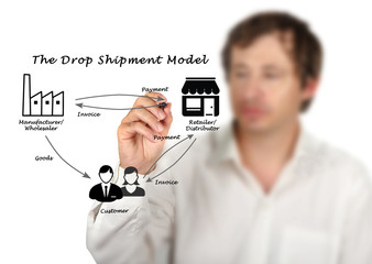 Wall Mural - The Drop Shipment Model