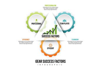 3 Gear Success Factors Infographic