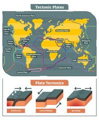 Tectonic Plates world map vector diagram and tectonic movement illustrations showing subduction, lateral sliding and spreading process.