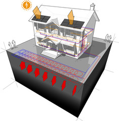 diagram of a classic colonial house with planar ground source heat pump as source of energy for heating and radiators and photovoltaic panels on the roof as source of electric energy