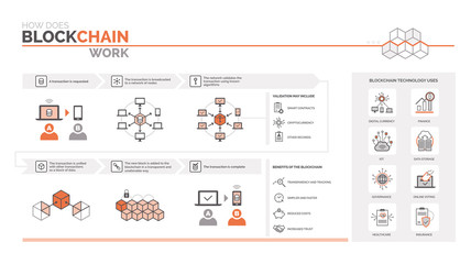 How does a blockchain work Wall mural