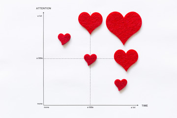 Concept of scientific analysis of love and affection. Line graph on white paper with red felt hearts and the elements attention and time