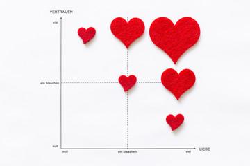 Konzept der wissenschaftlichen Analyse von Liebe und Zuneigung. Liniendiagramm auf weissem Papier mit roten Herzen aus Filz und den Messgrössen Vertrauen und Liebe