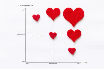 Konzept der wissenschaftlichen Analyse von Liebe und Zuneigung. Liniendiagramm auf weissem Papier mit roten Herzen aus Filz und den Messgrössen Aufmerksamkeit und Zeit