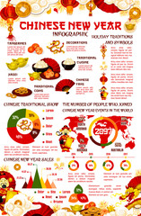 Chinese New Year infographic with graph and chart