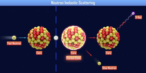 Neutron Inelastic Scattering (3d illustration)