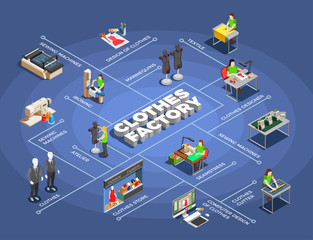 Fashion Clothes Factory Isometric Flowchart