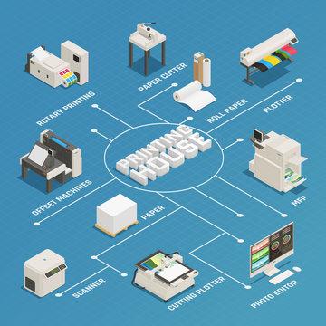 Printing House Production Isometric Flowchart