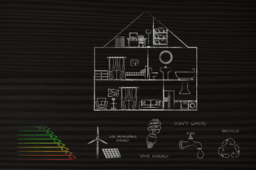energy efficiency rating chart next to ecology icons with house section above