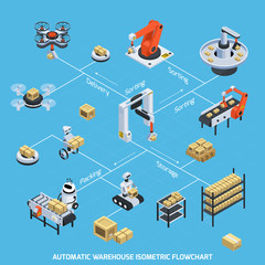 Automatic Warehouse Isometric Flowchart