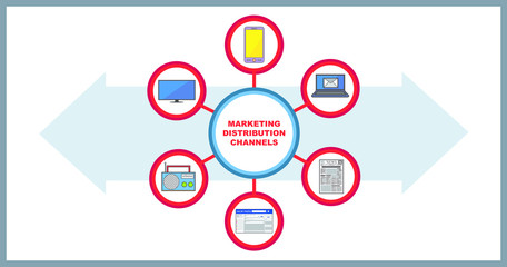 Marketing Distribution Channels on Mobile Phone, Desktop, Newspaper, Social Media, Radio and Television Media
