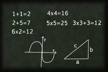 green chalkboard with mathematical writing on it with drawings and graphs
