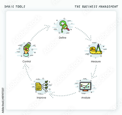 The Business Management procress  six sigma:DMAIC Tools