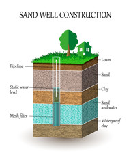 Artesian water well construction in cross section, schematic education poster. Groundwater, sand, gravel, loam, clay, extraction of moisture from the soil, vector illustration.