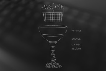 shopping basket falling into marketing funnel with captions and profits coins coming out of it