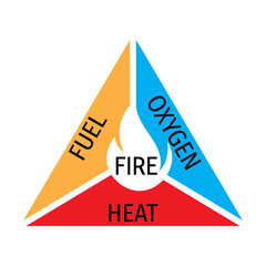 Icons and signaling flammable, fire triangle, oxygen, heat and fuel. The fire tetrahedron explained.