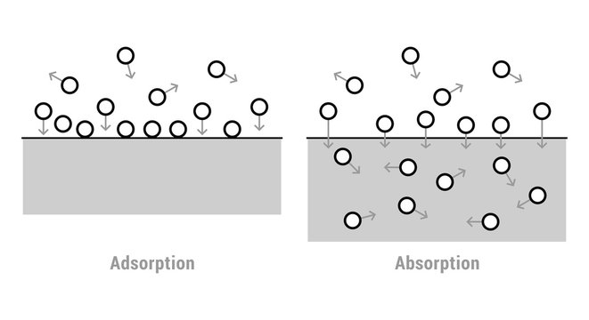 Scheme of absorption and adsorption