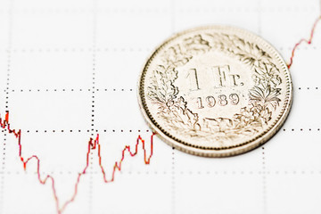 One Swiss Franc coin on fluctuating graph.