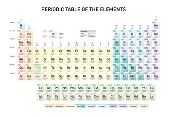 Simple Periodic Table of the Elements with atomic number, element name, element symbol and atomic mass, in english language