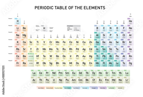 Simple Periodic Table Of The Elements With Atomic Number Element