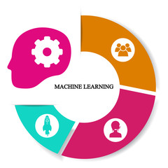 Business infographics. Pie chart with the inscription:machine learning