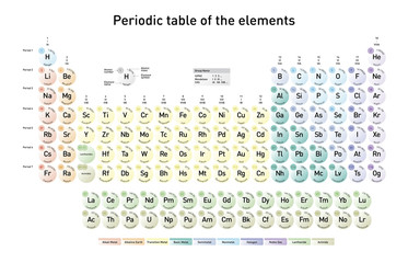 Modern Periodic Table of the Elements with atomic number, element name, element symbol and atomic mass, in english language
