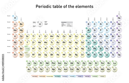 Modern periodic table of the elements with atomic number element modern periodic table of the elements with atomic number element name element symbol and urtaz Image collections