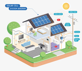 Solar cell system diagram. Vector illustrations.