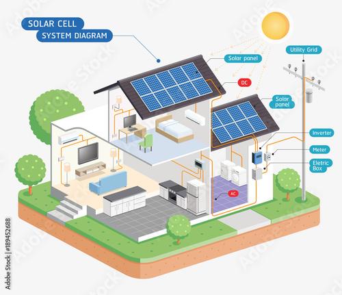 Solar Cell System Diagram Vector Illustrations Stockfotos Und
