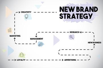 New Brand Strategy