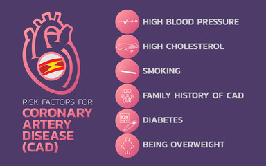Ischemic heart disease, Ischemic Cardiomyopathy, coronary artery disease (CAD) icon design, infographic health, medical infographic. Vector illustration