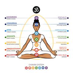 Chakras system of human body - used in Hinduism, Buddhism, Ayurveda. Line art  version. For design, associated with yoga. Vector Sahasrara, Ajna, Vishuddha, Anahata, Manipura, Swadhisthana, Muladhara