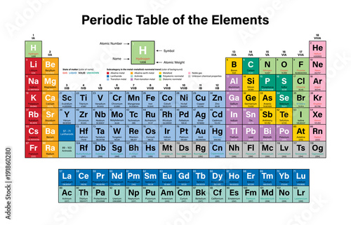 Periodic table of the elements colorful vector illustration shows periodic table of the elements colorful vector illustration shows atomic number symbol name urtaz Image collections