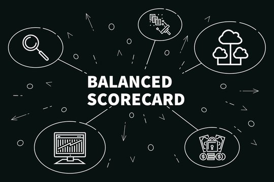 Conceptual business illustration with the words balanced scorecard