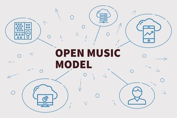 Conceptual business illustration with the words open music model