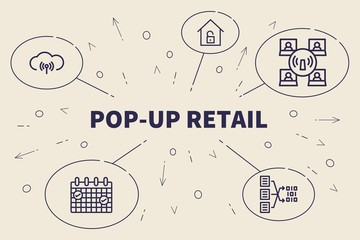 Conceptual business illustration with the words pop-up retail