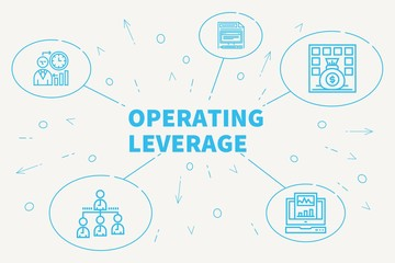 Conceptual business illustration with the words operating leverage