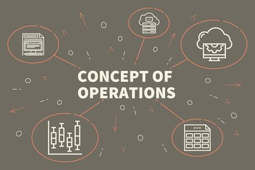 Conceptual business illustration with the words concept of operations