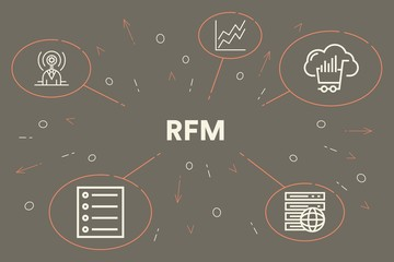 Conceptual business illustration with the words rfm