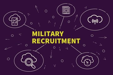 Conceptual business illustration with the words military recruitment