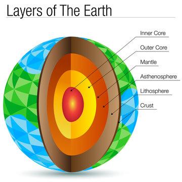 Polygon Layers of The Earth Polygon